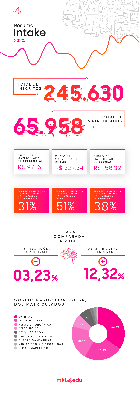INFOGRÁFICO_Relatório-Intake-2020.1