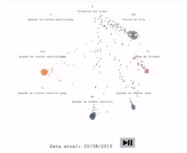 Gráfico de dispersão